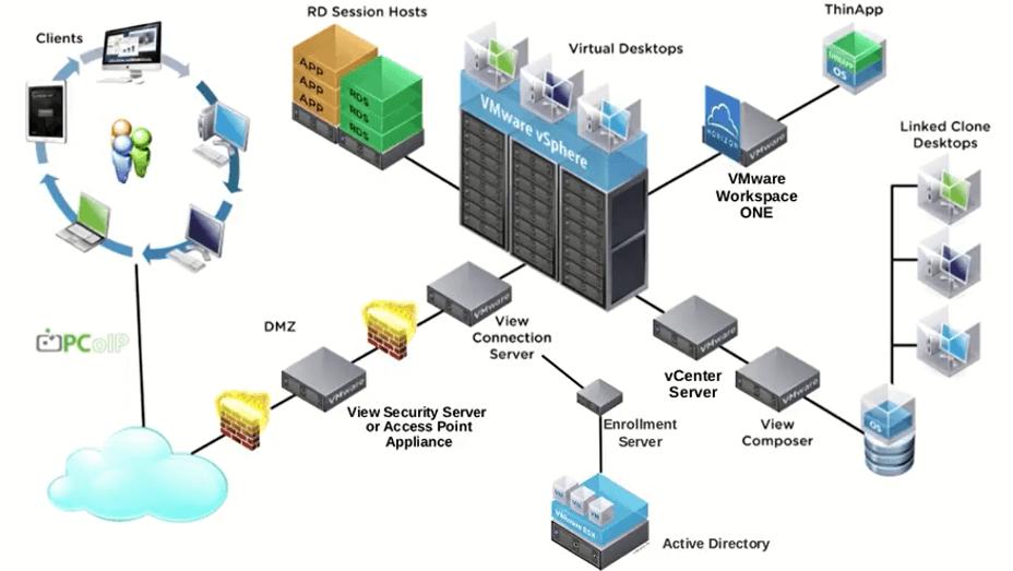 VMware Horizon 7
